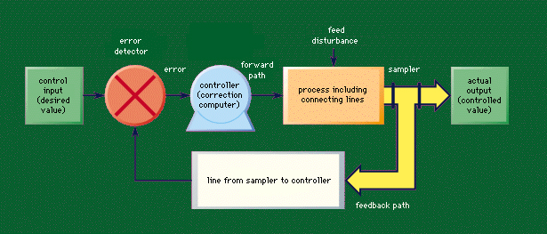 Feedback and Control Systems - CPE3A