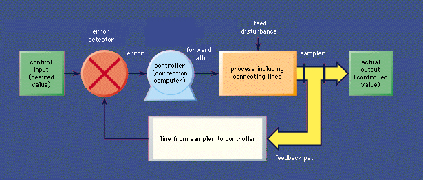 Feedback and Control Systems - CPE3B